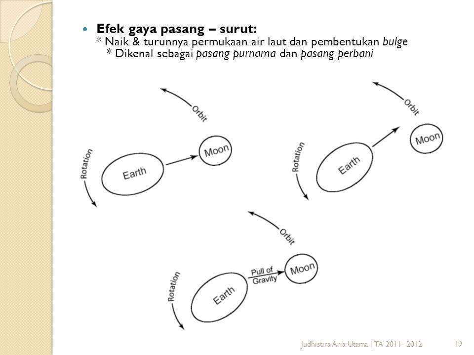 Efek gaya pasang – surut: