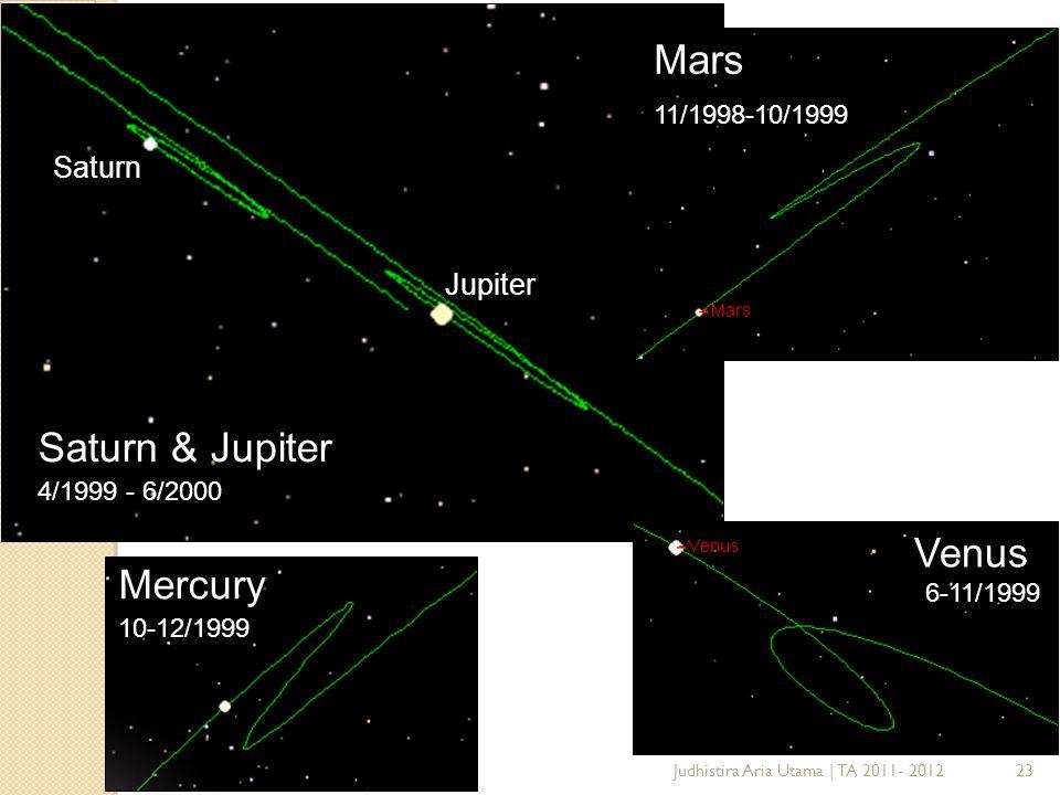 Mars Saturn & Jupiter Venus Mercury Saturn Jupiter 11/1998-10/1999