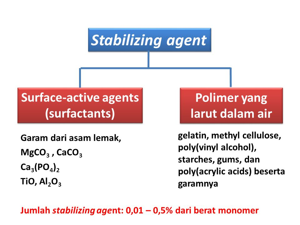 Surface-active agents (surfactants) Polimer yang larut dalam air