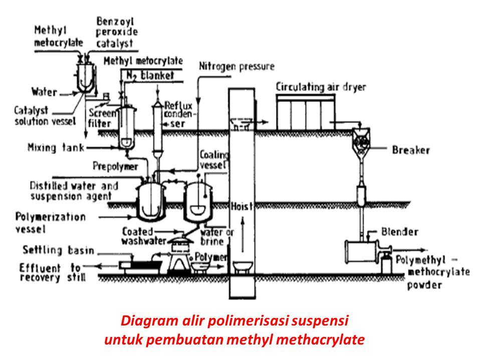 Diagram alir polimerisasi suspensi untuk pembuatan methyl methacrylate