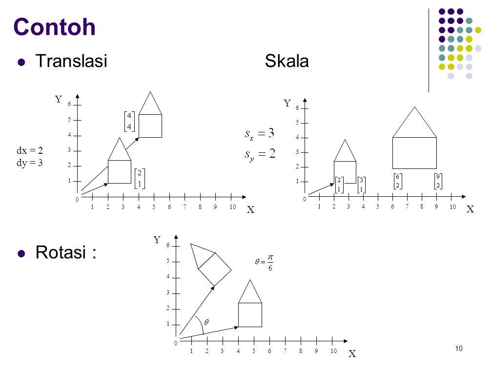 Contoh Translasi Skala Rotasi : Y Y dx = 2 dy = 3 X X Y X 1 2 3 4 5 6