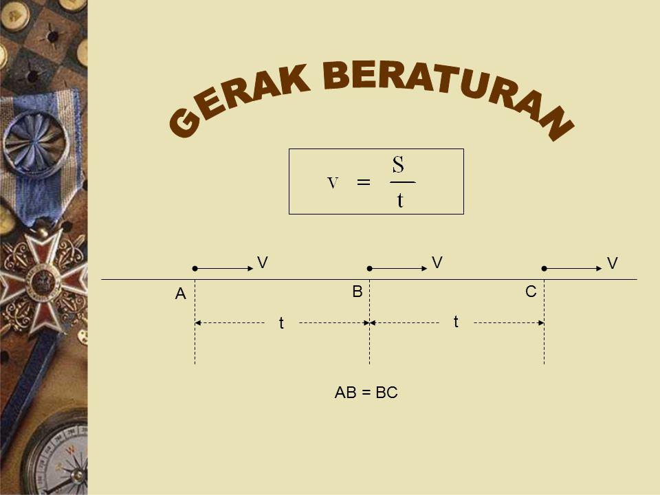 GERAK BERATURAN V A B C t AB = BC