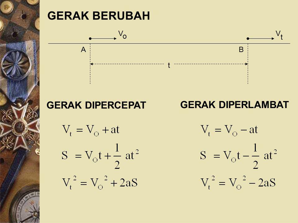 GERAK BERUBAH t A B V o GERAK DIPERCEPAT GERAK DIPERLAMBAT