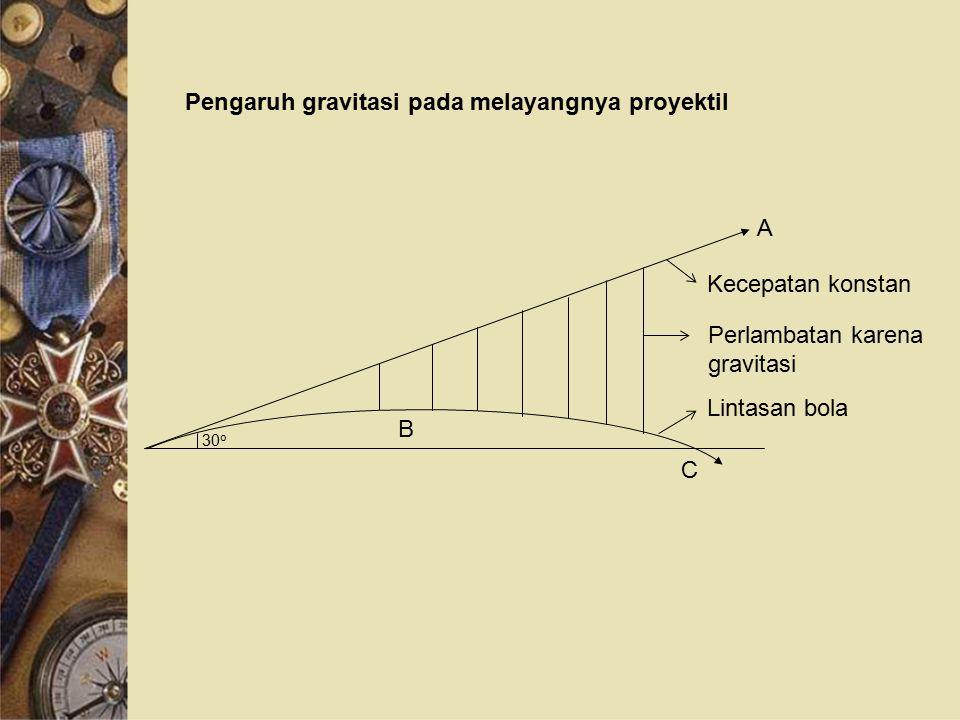 Pengaruh gravitasi pada melayangnya proyektil