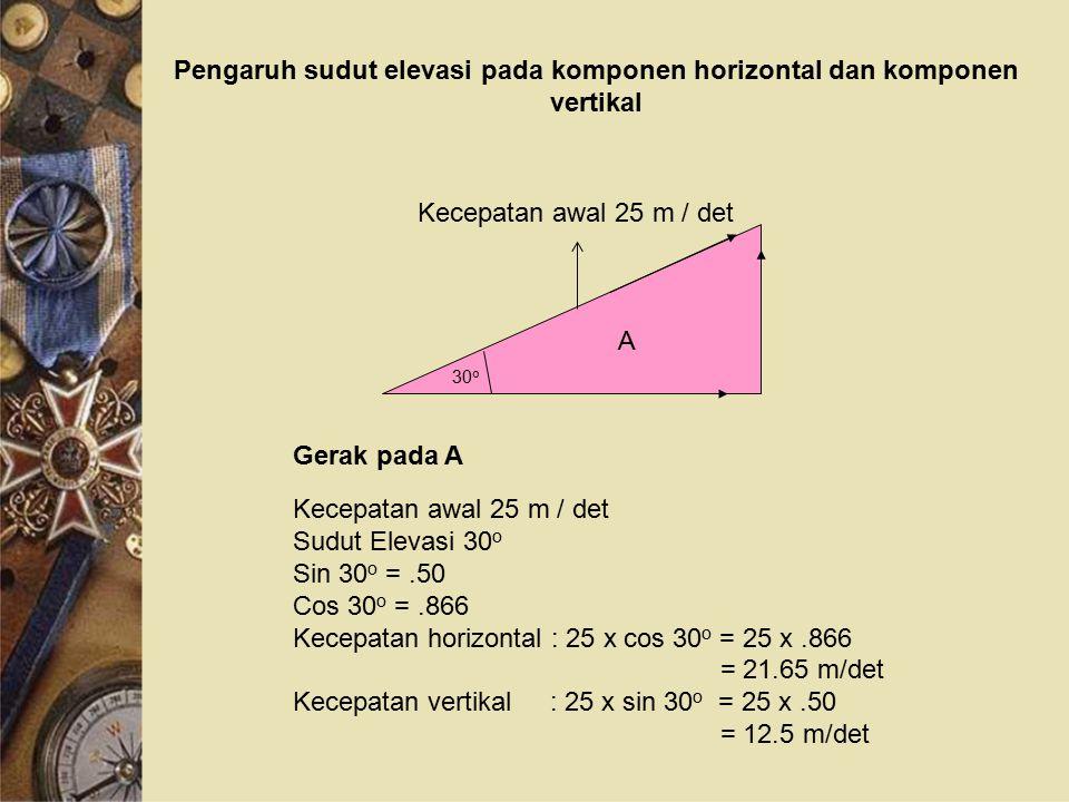 Pengaruh sudut elevasi pada komponen horizontal dan komponen vertikal