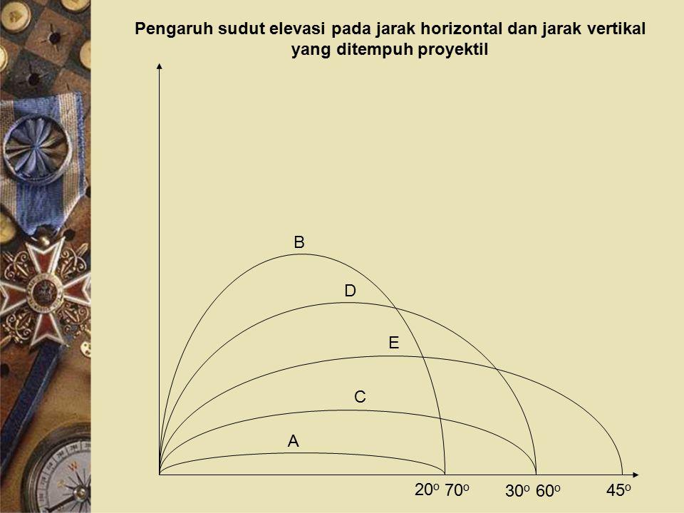 Pengaruh sudut elevasi pada jarak horizontal dan jarak vertikal yang ditempuh proyektil