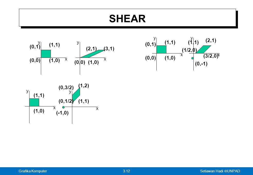 SHEAR (2,1) (1,1) (1,1) (1,1) (0,1) (0,1) (2,1) (3,1) (1/2,0) (3/2,0)