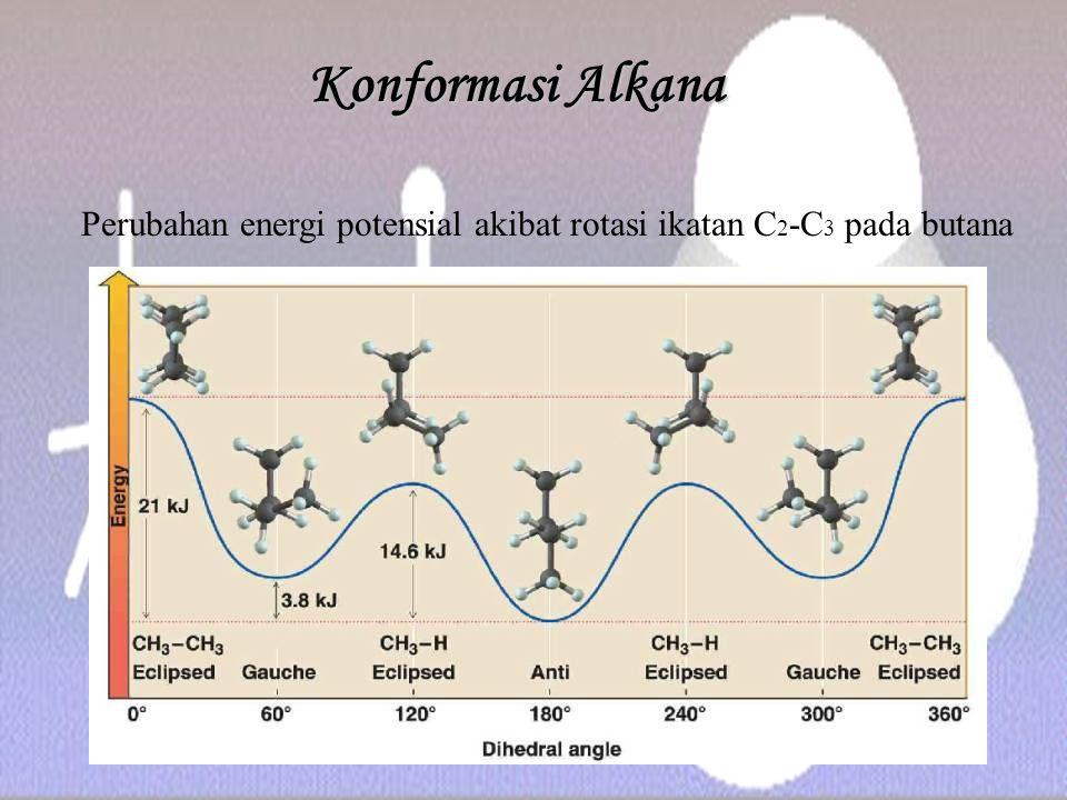 Perubahan energi potensial akibat rotasi ikatan C2-C3 pada butana