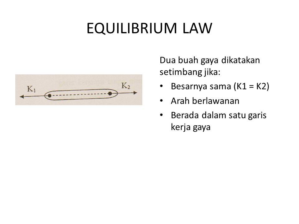 EQUILIBRIUM LAW Dua buah gaya dikatakan setimbang jika: