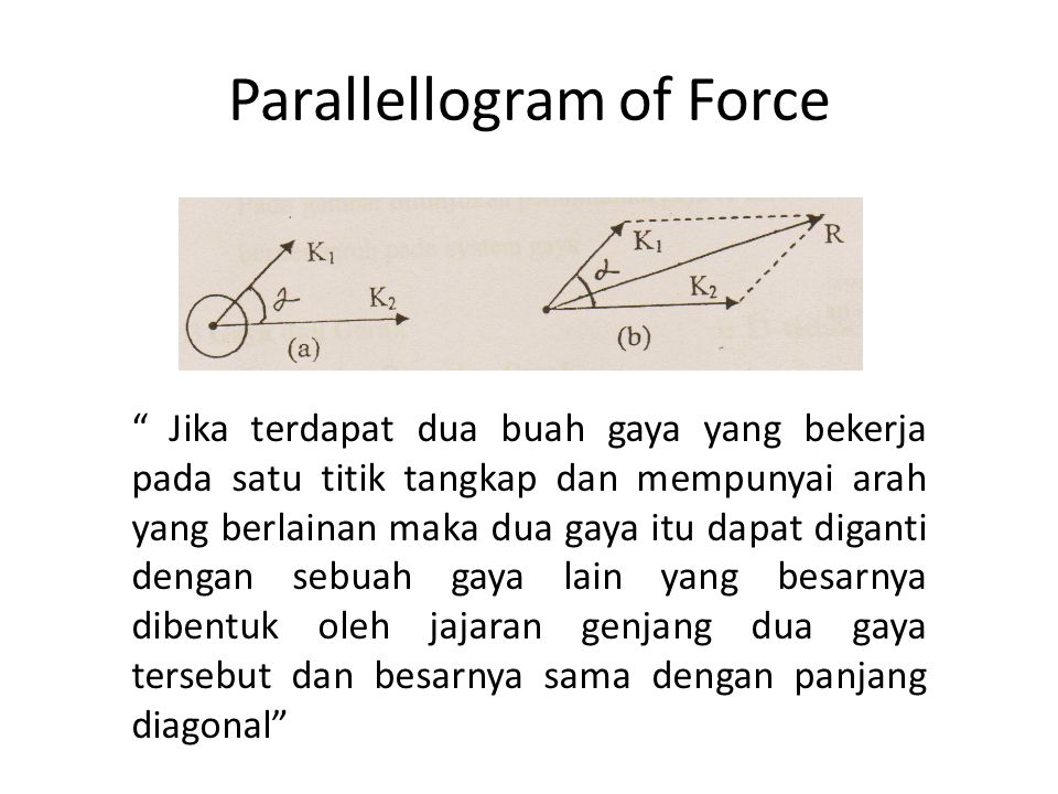 Parallellogram of Force
