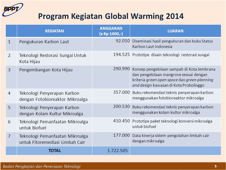 Program Kegiatan Global Warming 2014
