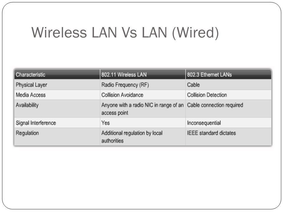 Wireless LAN Vs LAN (Wired)