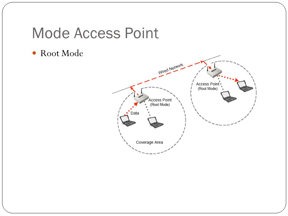 Mode Access Point Root Mode