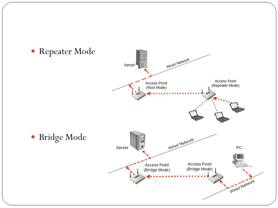 Repeater Mode Bridge Mode
