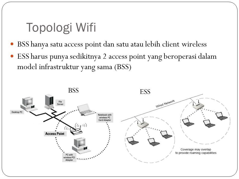 Topologi Wifi BSS hanya satu access point dan satu atau lebih client wireless.