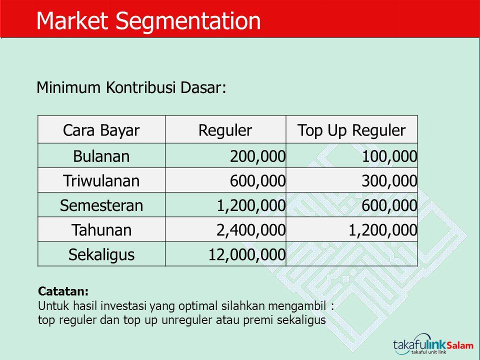 Market Segmentation Minimum Kontribusi Dasar: Cara Bayar Reguler