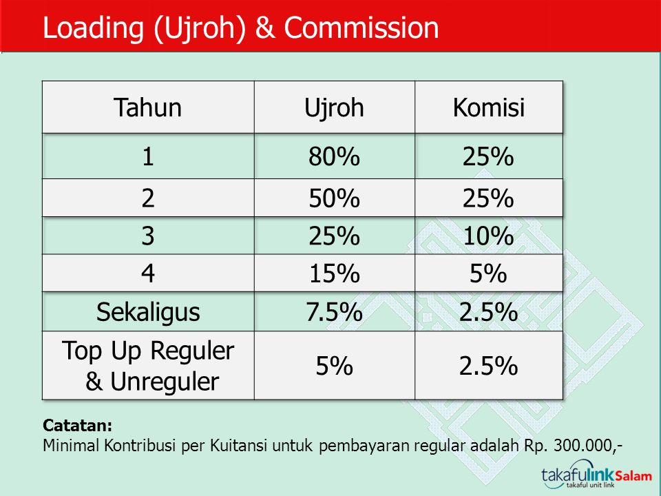 Top Up Reguler & Unreguler