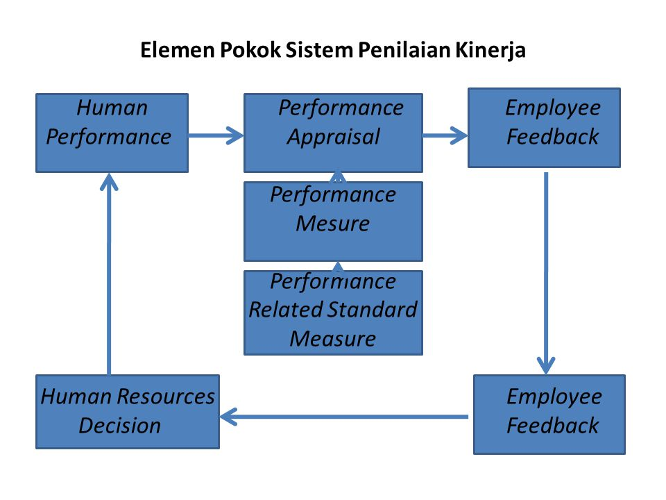 Elemen Pokok Sistem Penilaian Kinerja Human Performance Employee Performance Appraisal Feedback Performance Mesure Related Standard Measure Human Resources Employee Decision Feedback