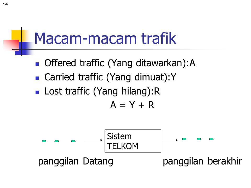 Macam-macam trafik Offered traffic (Yang ditawarkan):A
