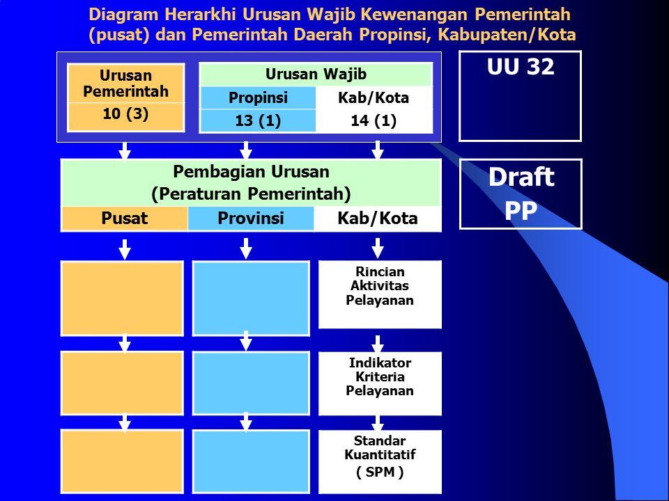 Diagram Herarkhi Urusan Wajib Kewenangan Pemerintah (pusat) dan Pemerintah Daerah Propinsi, Kabupaten/Kota