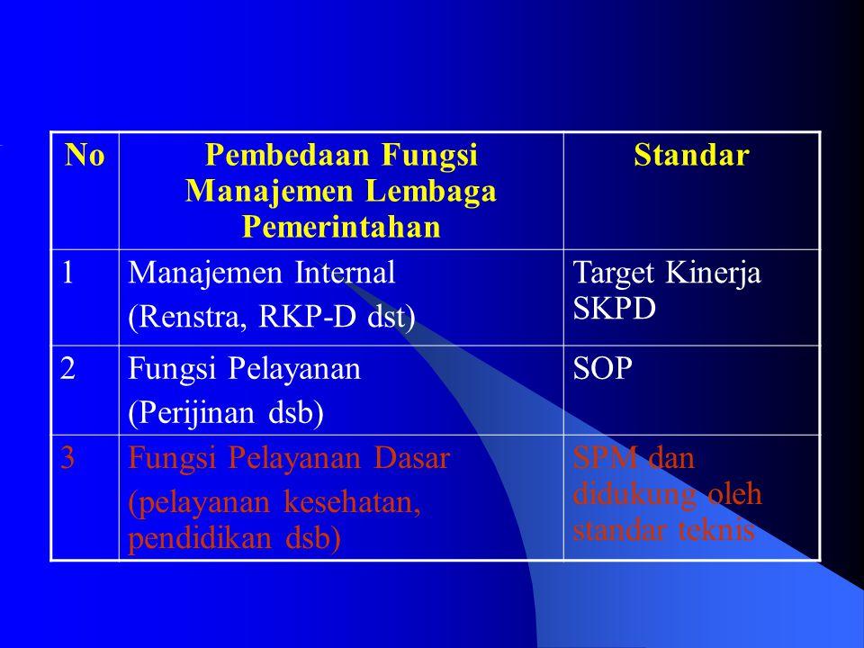 Pembedaan Fungsi Manajemen Lembaga Pemerintahan