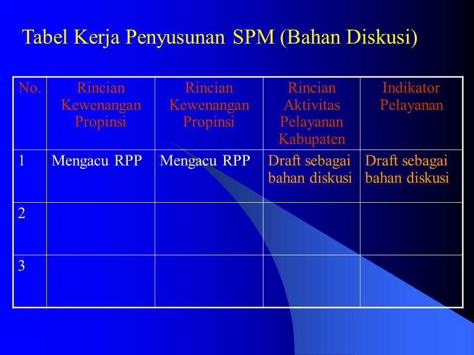 Tabel Kerja Penyusunan SPM (Bahan Diskusi)
