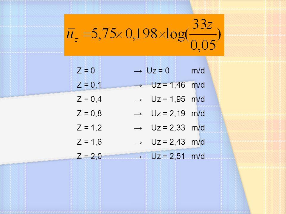 Z = 0 → Uz = 0 m/d Z = 0,1 → Uz = 1,46 m/d. Z = 0,4 → Uz = 1,95 m/d. Z = 0,8 → Uz = 2,19 m/d.