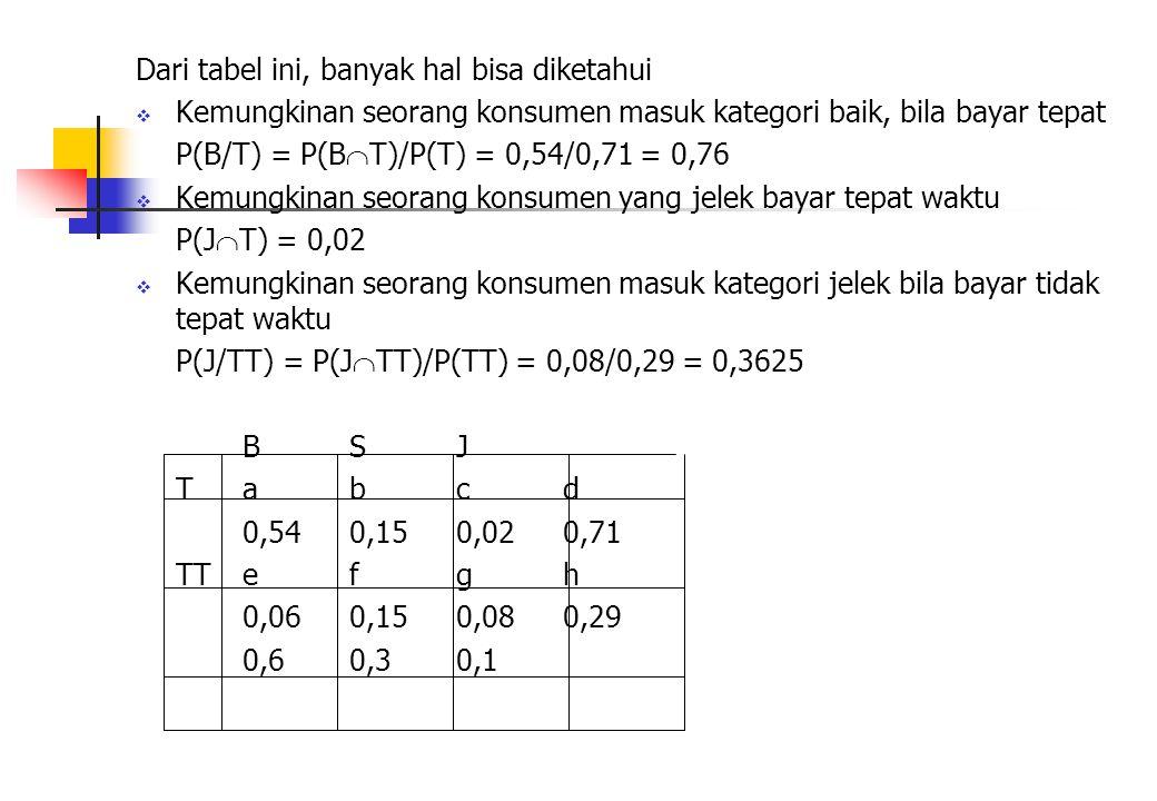 Dari tabel ini, banyak hal bisa diketahui