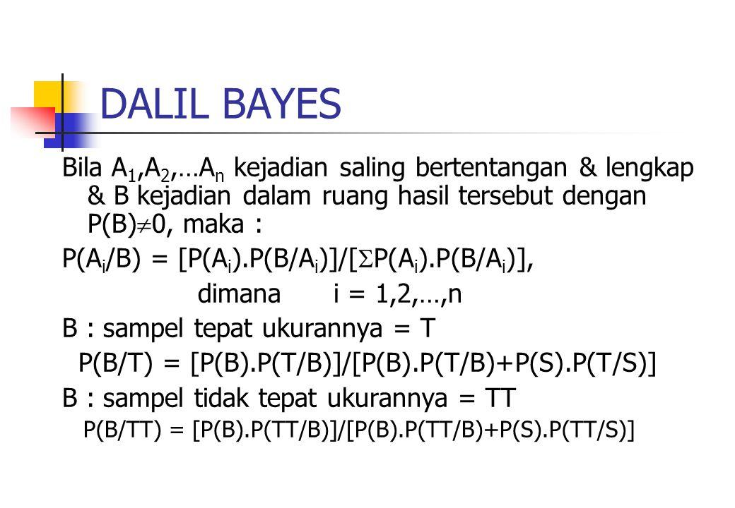 DALIL BAYES Bila A1,A2,…An kejadian saling bertentangan & lengkap & B kejadian dalam ruang hasil tersebut dengan P(B)0, maka :