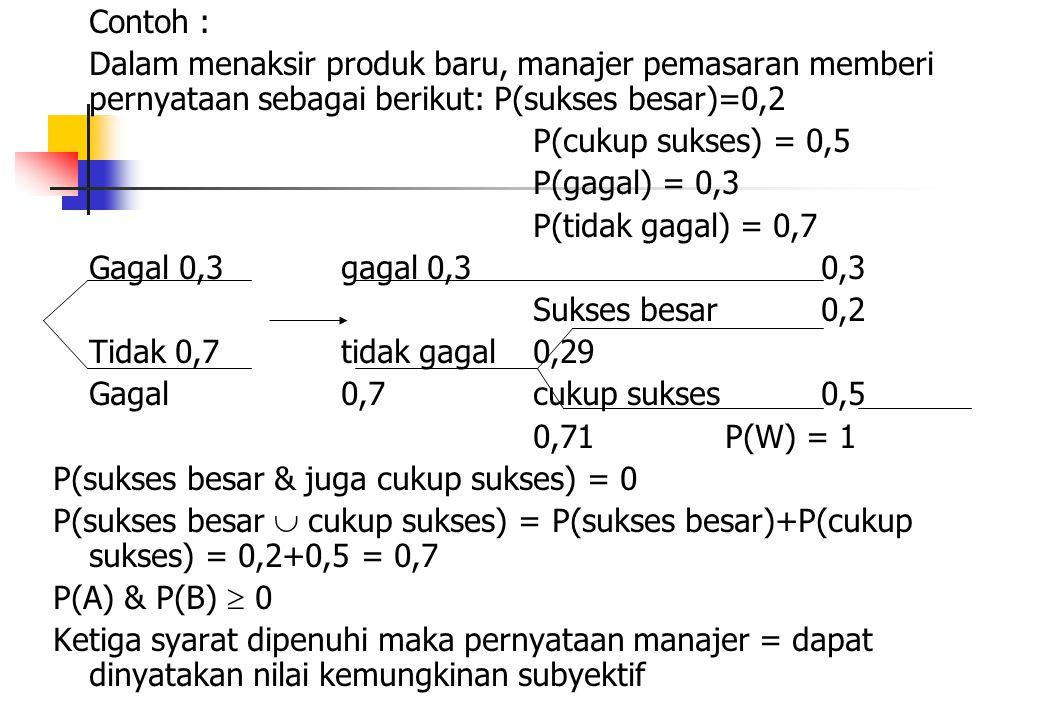 Contoh : Dalam menaksir produk baru, manajer pemasaran memberi pernyataan sebagai berikut: P(sukses besar)=0,2.