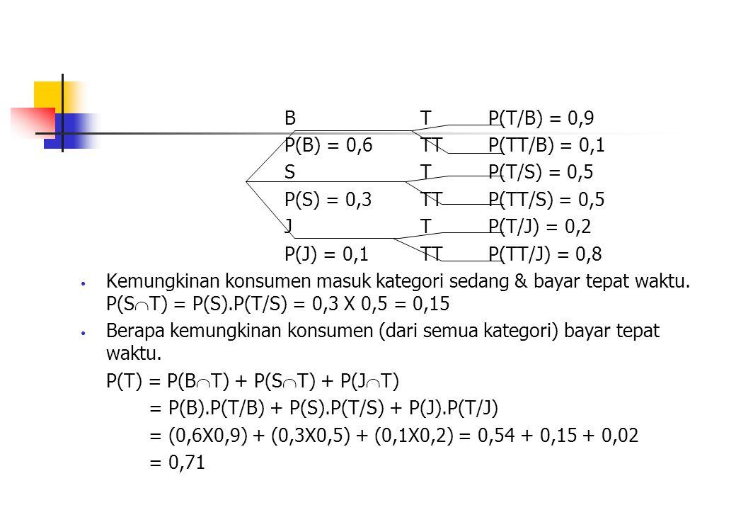 B T P(T/B) = 0,9 P(B) = 0,6 TT P(TT/B) = 0,1. S T P(T/S) = 0,5. P(S) = 0,3 TT P(TT/S) = 0,5. J T P(T/J) = 0,2.