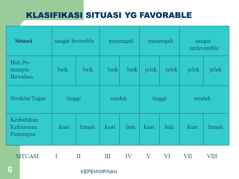 KLASIFIKASI SITUASI YG FAVORABLE
