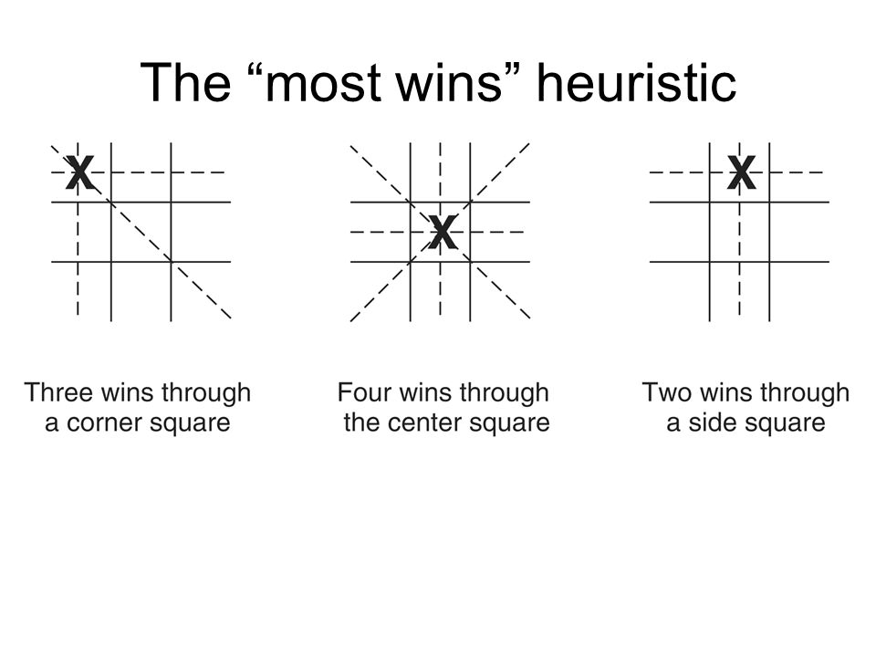 The most wins heuristic