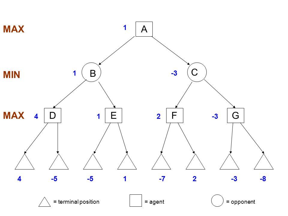 MAX A MIN B C D E F G MAX 1 1 -3 4 1 2 -3 4 -5 -5 1 -7 2 -3 -8
