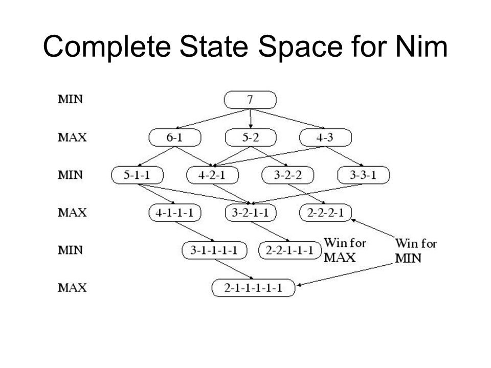 Complete State Space for Nim