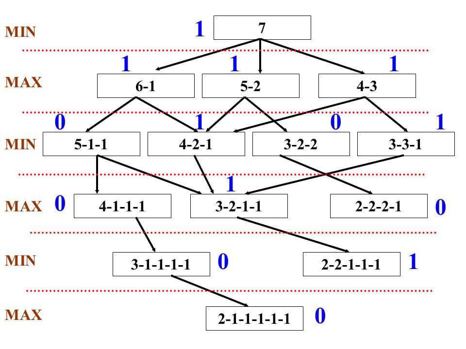 1 7. 6-1. 5-2. 4-3. 5-1-1. 4-2-1. 3-2-2. 3-3-1. 4-1-1-1. 3-2-1-1. 2-2-2-1. 3-1-1-1-1. 2-2-1-1-1.
