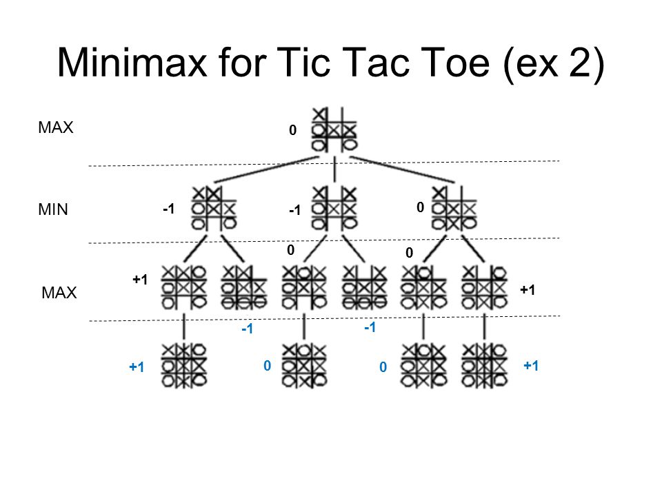 Minimax for Tic Tac Toe (ex 2)