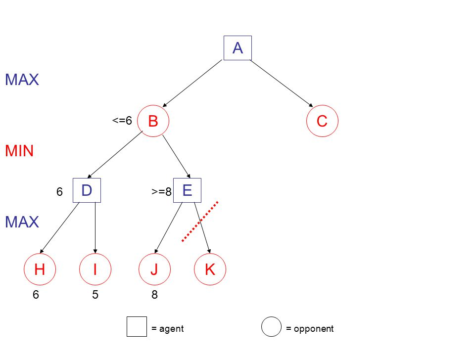 A B C MAX <=6 D E MIN 6 >=8 H I J K MAX 6 5 8 = agent = opponent