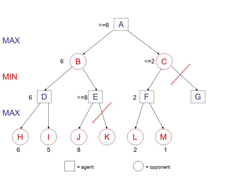 A B C MAX D E F G MIN H I J K L M MAX >=6 6 <=2 6 >=8 2 6 5 8