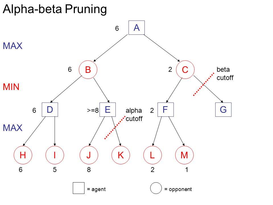 Alpha-beta Pruning A B C MAX D E F G MIN H I J K L M MAX 6 6 2