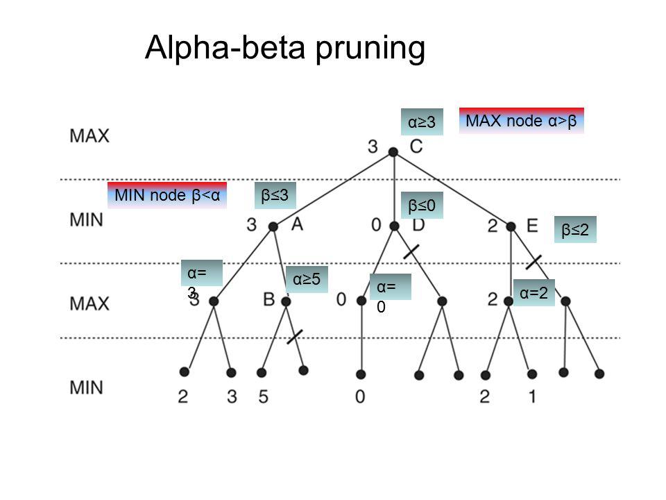 Alpha-beta pruning α≥3 MAX node α>β MIN node β<α β≤3 β≤0 β≤2 α=3
