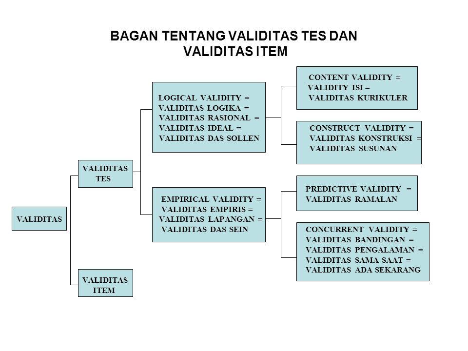 BAGAN TENTANG VALIDITAS TES DAN VALIDITAS ITEM