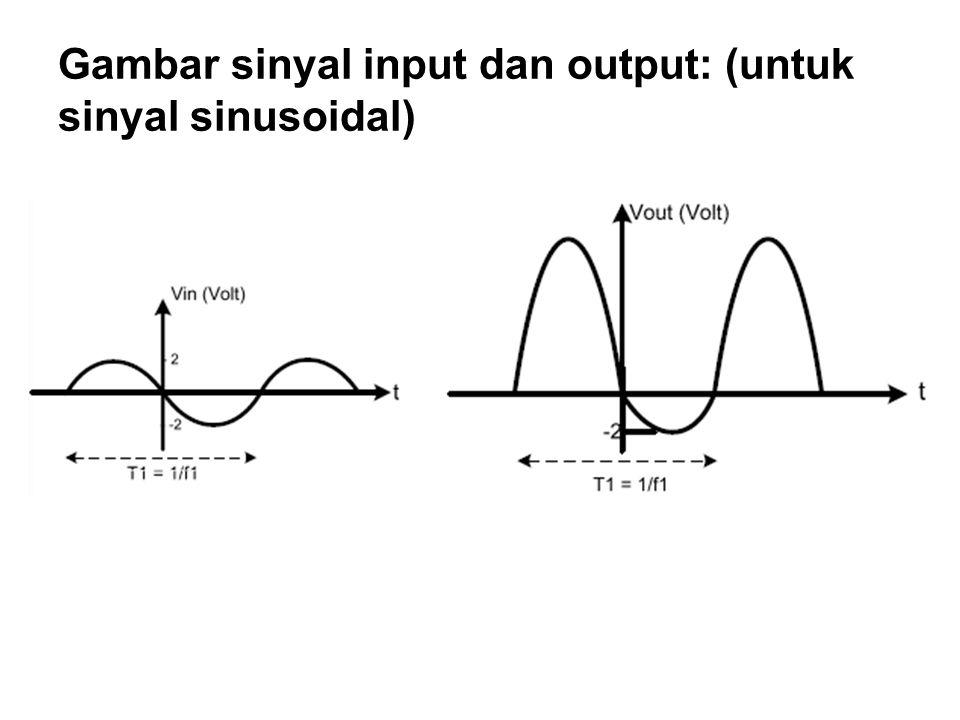 Gambar sinyal input dan output: (untuk sinyal sinusoidal)