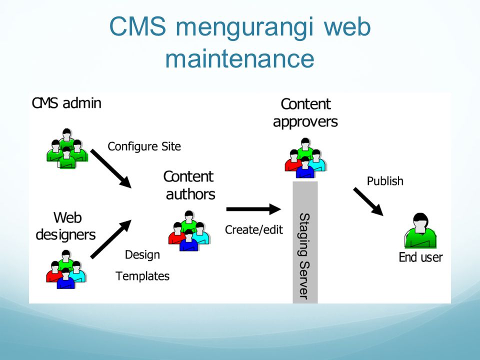 CMS mengurangi web maintenance