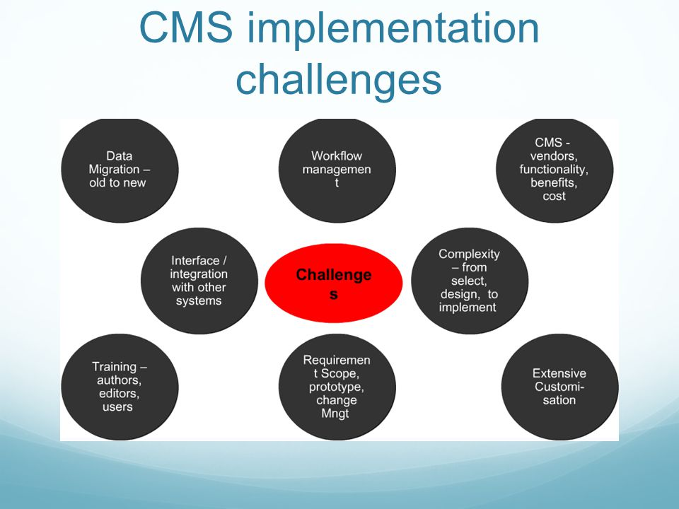 CMS implementation challenges