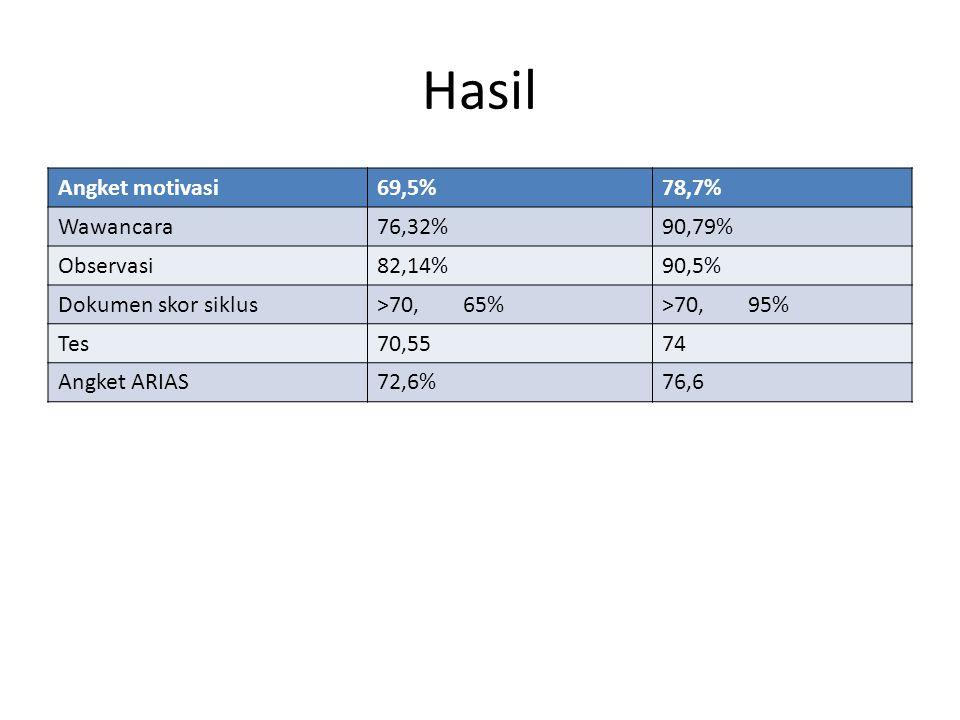 Hasil Angket motivasi 69,5% 78,7% Wawancara 76,32% 90,79% Observasi