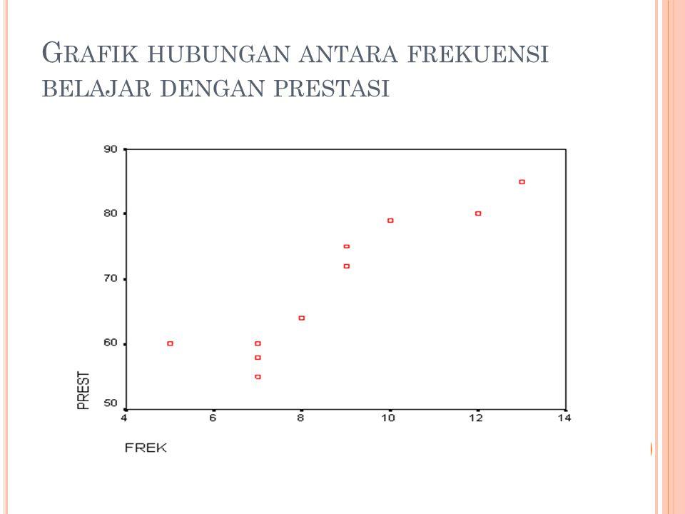Grafik hubungan antara frekuensi belajar dengan prestasi