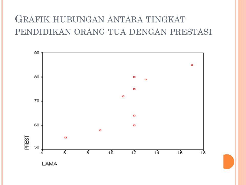 Grafik hubungan antara tingkat pendidikan orang tua dengan prestasi