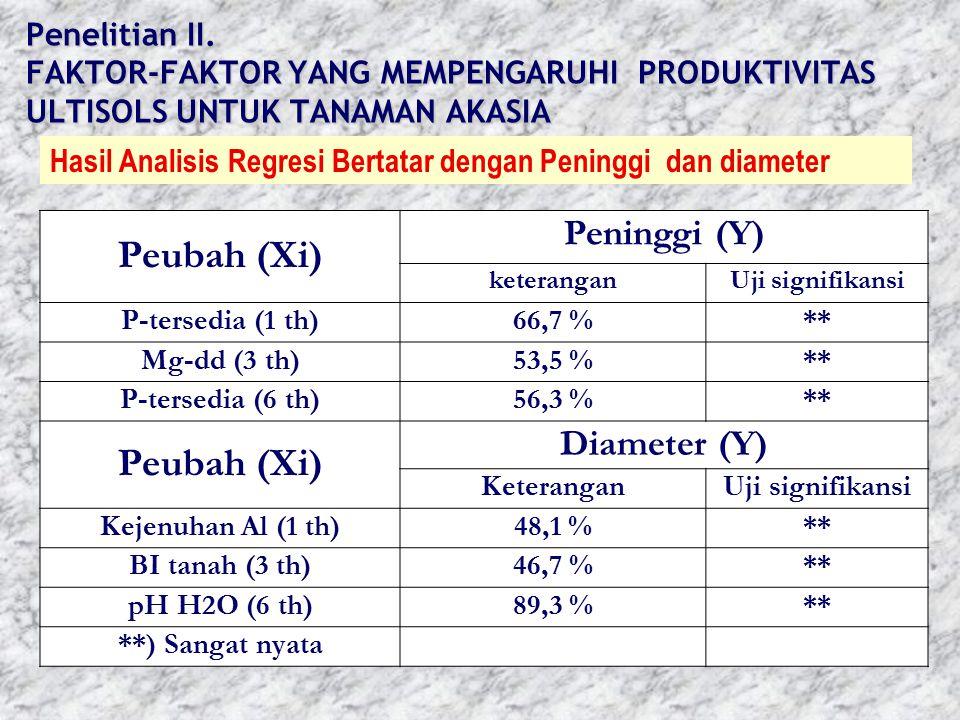 Peubah (Xi) Peninggi (Y) Diameter (Y)