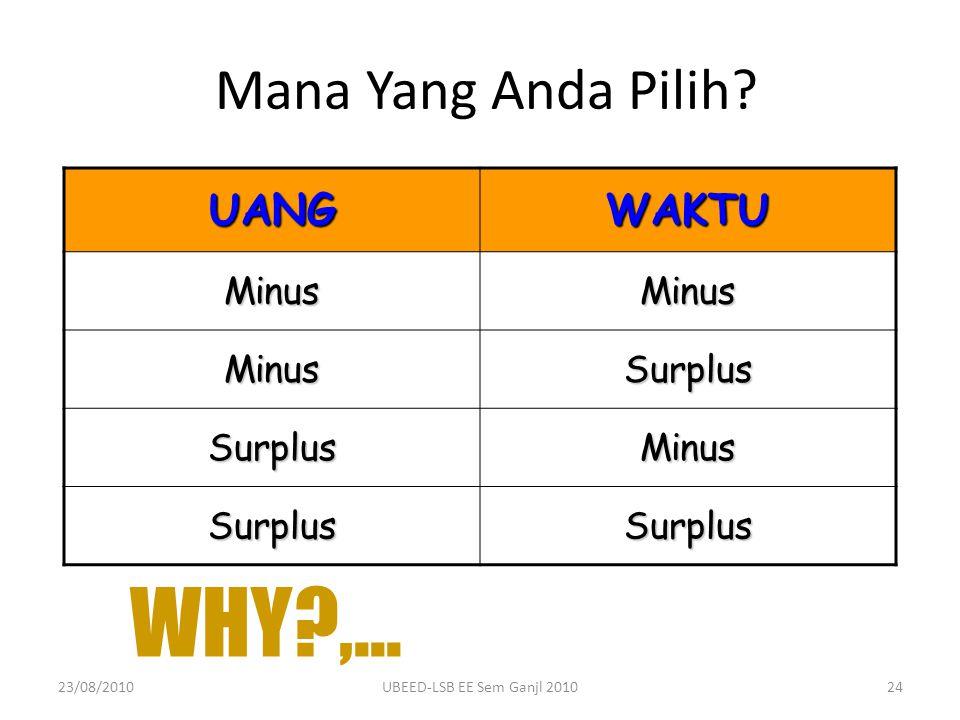 WHY ,... Mana Yang Anda Pilih UANG WAKTU Minus Surplus 23/08/2010